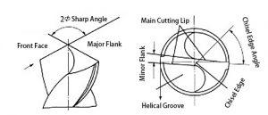 Sharpening Angle of Standard twist drill bit