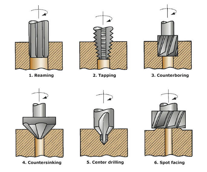 1.reaming, 2. tapping, 3. counterboring, 4. countersinking, 5. center drilling, and 6. spot facing Figure 1: Machining operations related to drilling